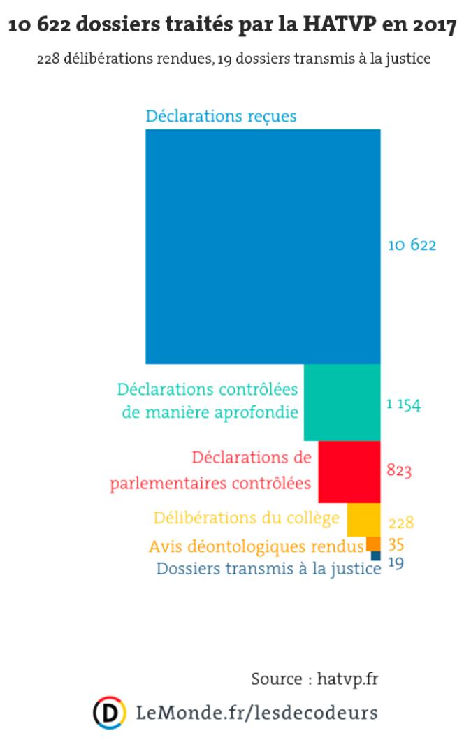 Le bilan 2017 de la Haute Autorité pour la transparence de la vie publique.
