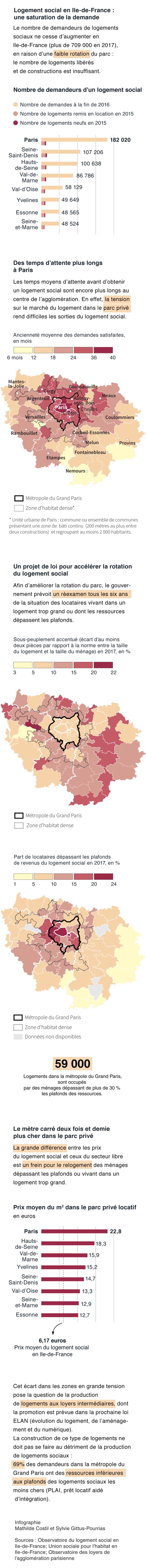 Logement social en Ile-de-France