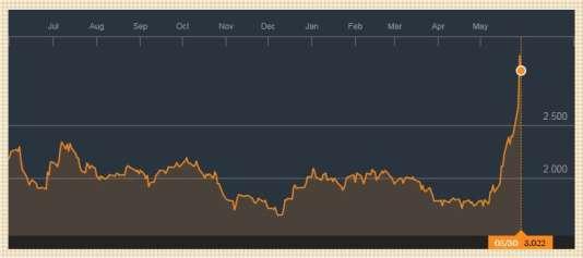 Le spread de taux Italie-Allemagne a dépassé 3 points de pourcentage mercredi30mai.