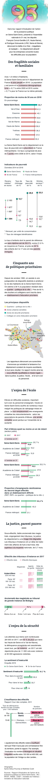 Etat des lieux (justice, éducation, sécurité) en Seine-Saint-Denis