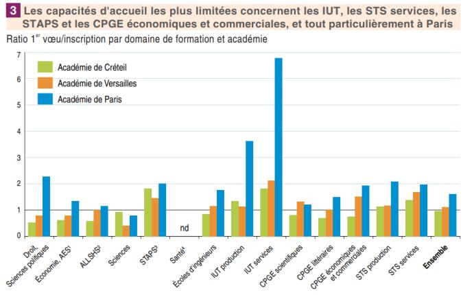 Les filières courtes, et plus particulièrement dans la branche« services», sont les plus en tension dans l'académie de Paris