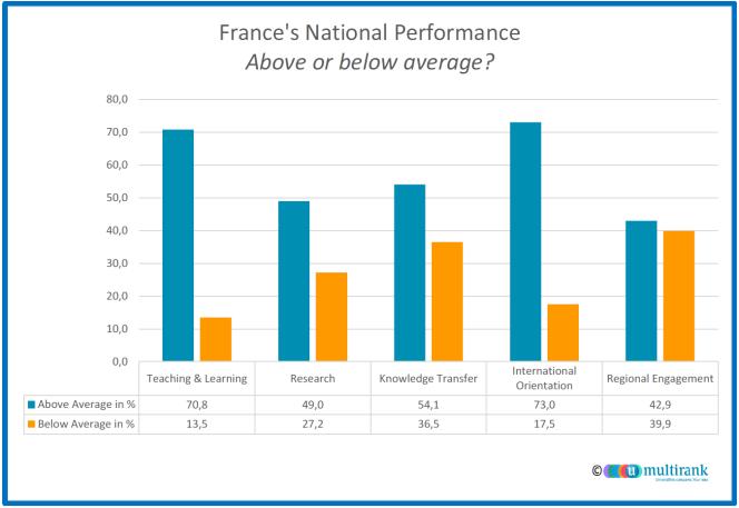 Sur les cinq critères définis par U-Multirank, la majorité des institutions françaises se situent au dessus de la moyenne internationale.