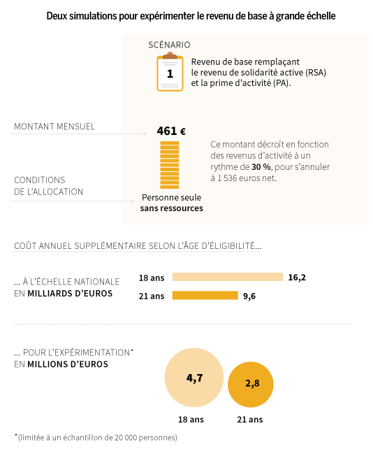 Scénario 1 du revenu de base