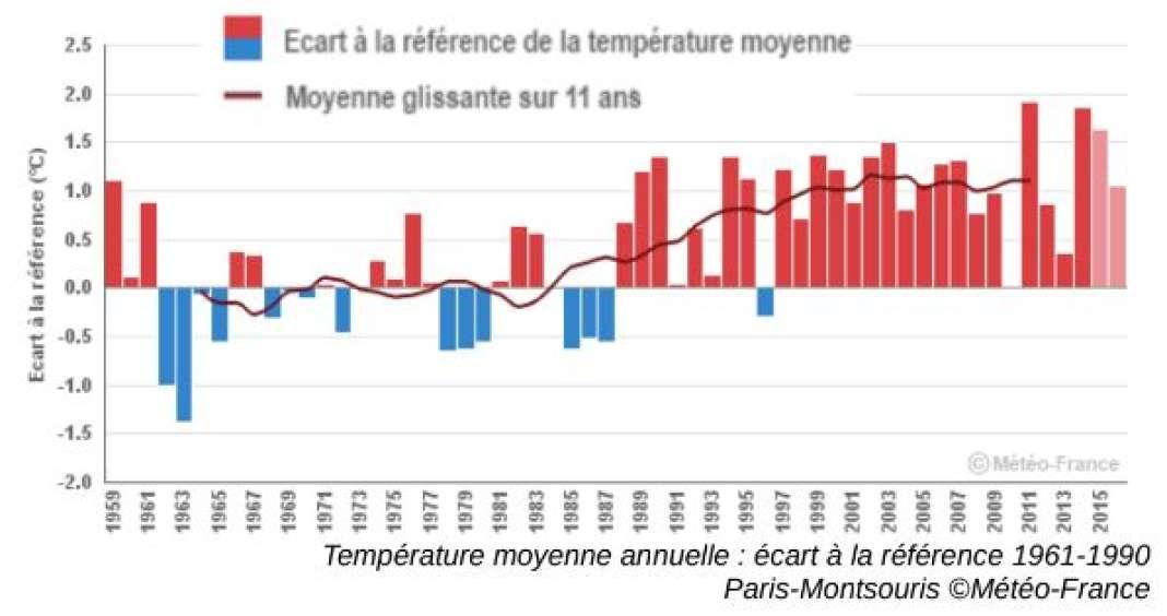Ecart de la température annuelle moyenne, de 1959 à 2015, par rapport à la période de référence 1961-1990.