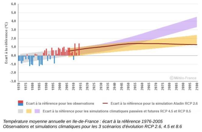 Hausse de la température annuelle moyenne en Ile-de-France, d'ici à la fin du siècle, selon trois scénarios d'émissions mondiales de gaz à effet de serre : très faibles émissions (trait marron), stabilisation des émissions (en orangé), poursuite des émissions au rythme actuel (en mauve).