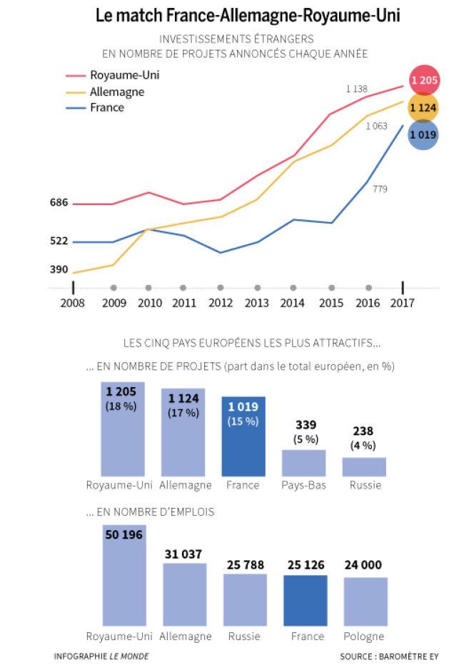 Investissements étrangers en Europe