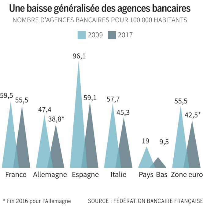 Baisse du nombre d'agences bancaires