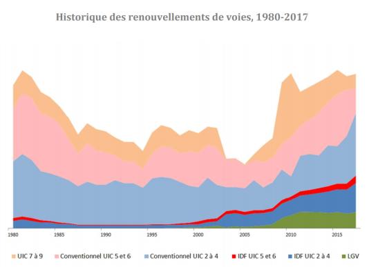 Volume de renouvellement des voies ferroviaires françaises, de 1980 à 2017.L'effort est mesuré en Gopeq (grandes opérations programmées équivalentes), en intégrant différents types d'opérations et en faisant abstraction de l'évolution des coûts unitaires.