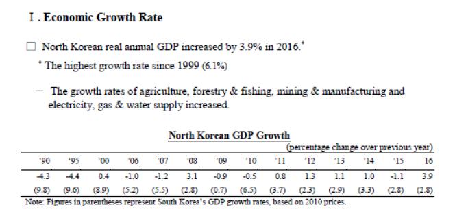 La Banque de Corée, à Séoul, est le seul institut au monde à publier le PIB nord-coréen.