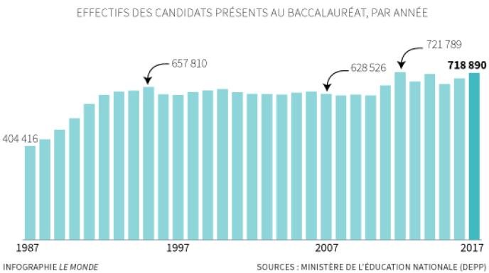 Effectifs des candidats présents au bac, par année.