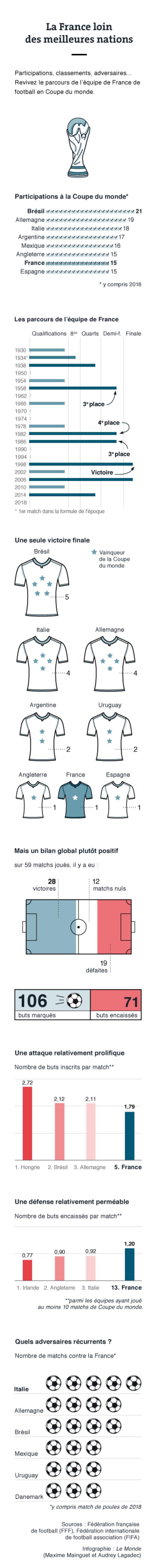 Parcours de l'équipe de France en Coupe du monde de 1930 à 2014
