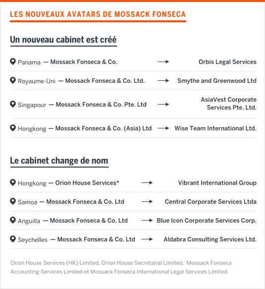 Les nouveaux avatars de Mossack Fonseca
