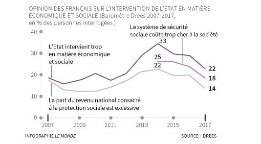 Opinion des Français sue l'intervention de l'Etat en matière économique et sociale