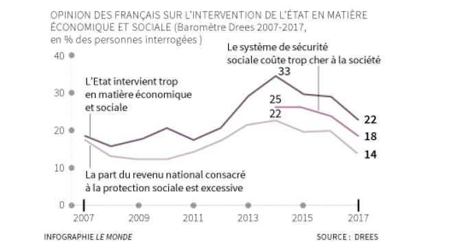 Opinion des Français sur l'intervention de l'Etat en matière économique et sociale