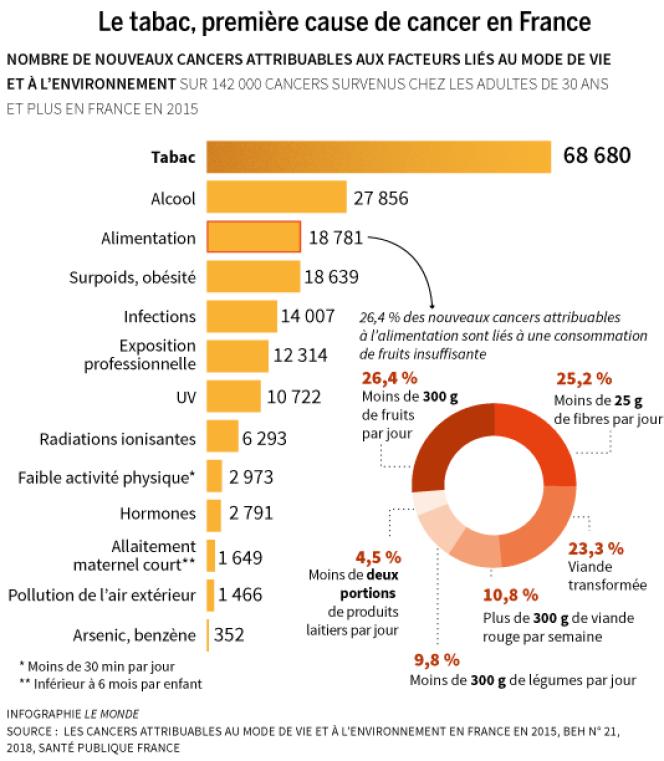 Nombre de nouveaux cancers attribuables aux facteurs liés au mode de vie et à l'environnement en France en 2015