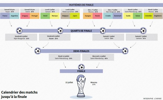 Calendrier Des Match De La Coupe Du Monde.Mondial 2018 Plus Que Seize Matchs Pour Une Coupe