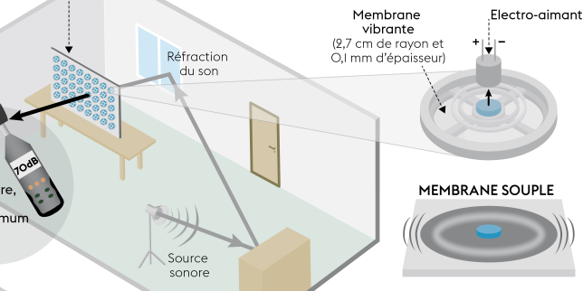 un mur pour couper le son. Black Bedroom Furniture Sets. Home Design Ideas