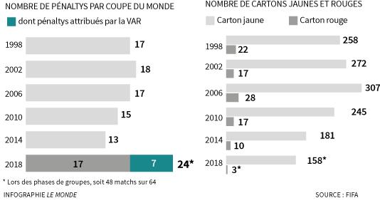 Historique des penaltys et des cartons en Coupe du monde