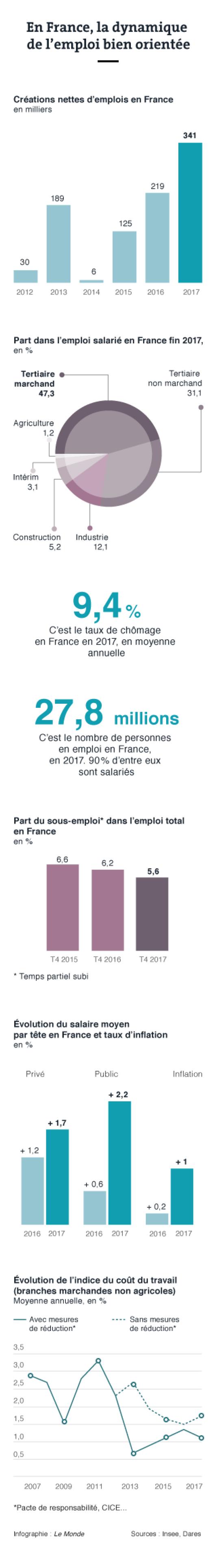 Tableau de bord de l'emploi en France en 2017