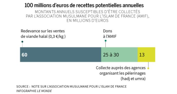 Recettes potentielles de l'Association musulmane pour l'Islam de France