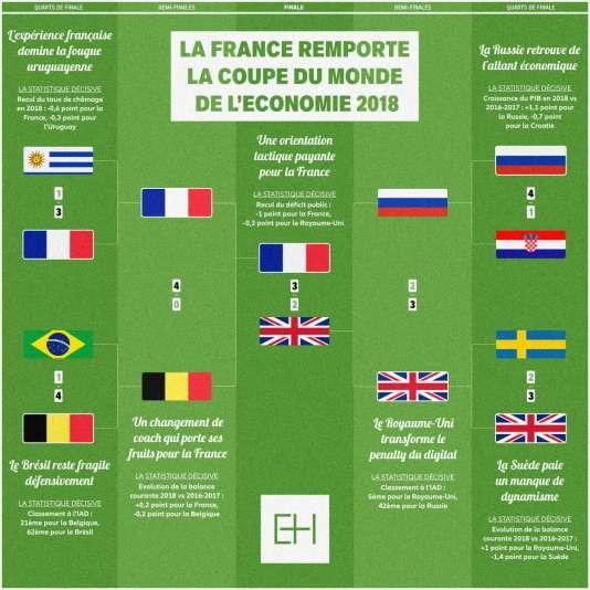 Si la France remportait la Coupe du monde de l'économie