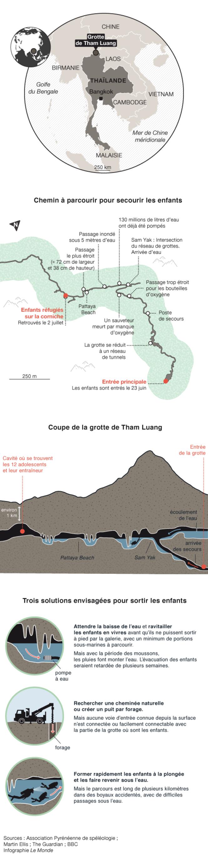 Infographie sur les jeunes footballeurs coincés dans une grotte en Thaïlande.