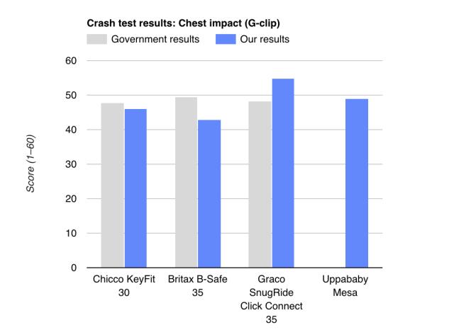 Résultats des crash-tests : Impact à la poitrine. En gris : Les résultats obtenus par le gouvernement américain. En bleu : Nos résultats. Axe des ordonnées : Note (de 1 à 60)