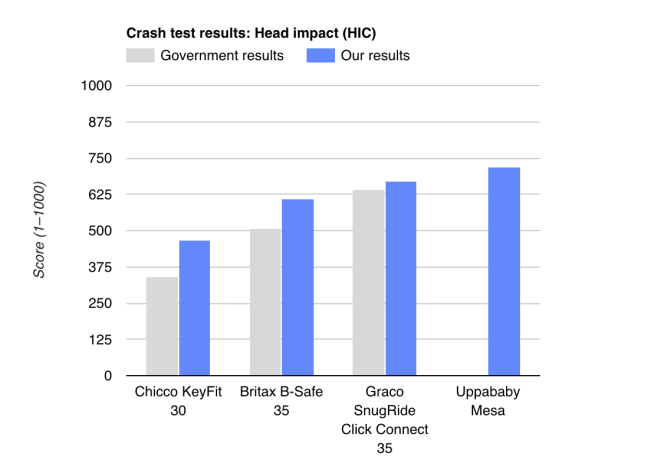 Résultats des crash-tests : Impact à la tête. En gris : Les résultats obtenus par le gouvernement américain. En bleu : Nos résultats. Axe des ordonnées : Note (de 1 à 1000)