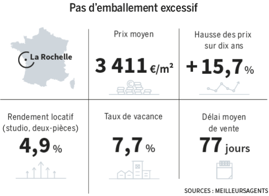 Les indicateurs immobiliers de La Rochelle