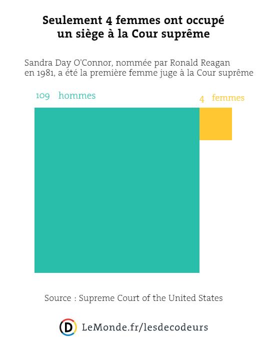 Seulement 4 femmes ont occupé un siège à la Cour suprême.