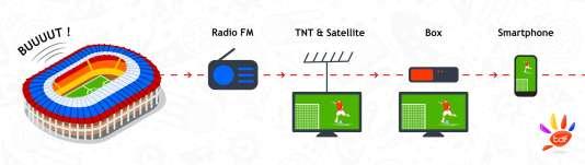 La TNT elle-même subit un décalage d'environ 5 secondes sur la réalité. La radio est le meilleur moyen de recevoir l'information en premier, à condition que les commentateurs soient assis dans le stade... et non devant leur télévision.