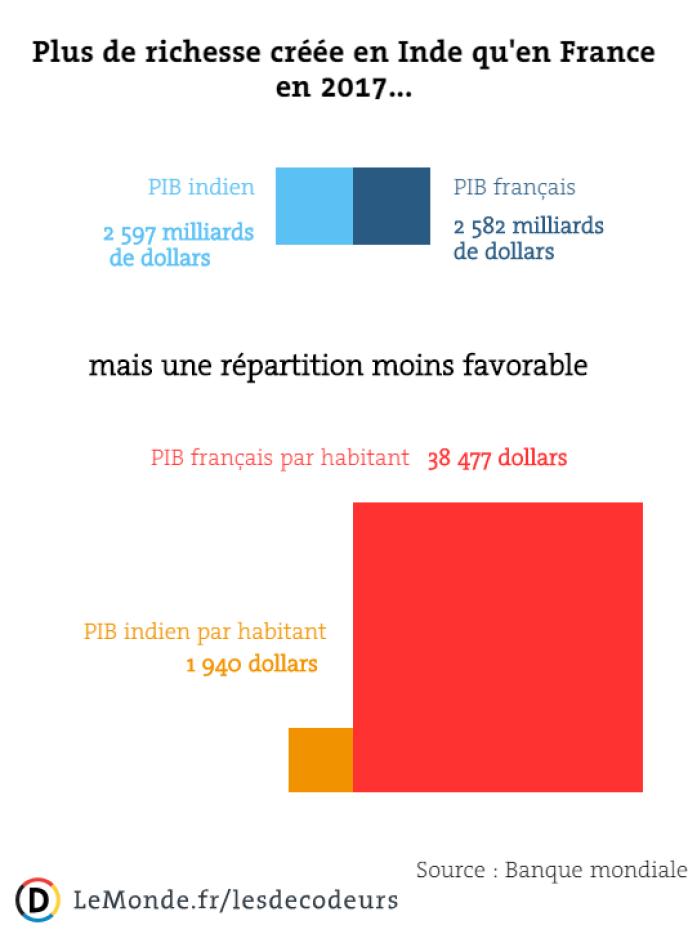La France N Est Plus La Sixieme Economie Mondiale