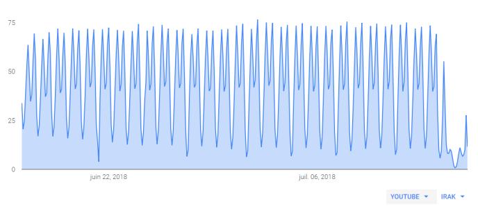 La coupure est nettement visible sur ce graphique représentant le nombre de connexions à YouTube.