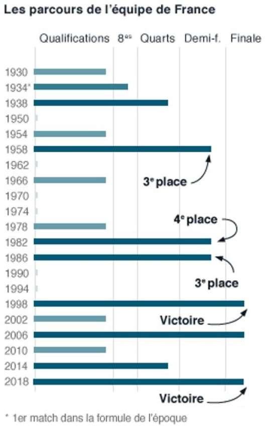 Les parcours de l'équipe de France en Coupe du monde de football.