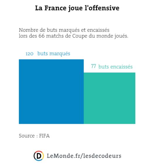 La France joue l'offensive en Coupe du monde.