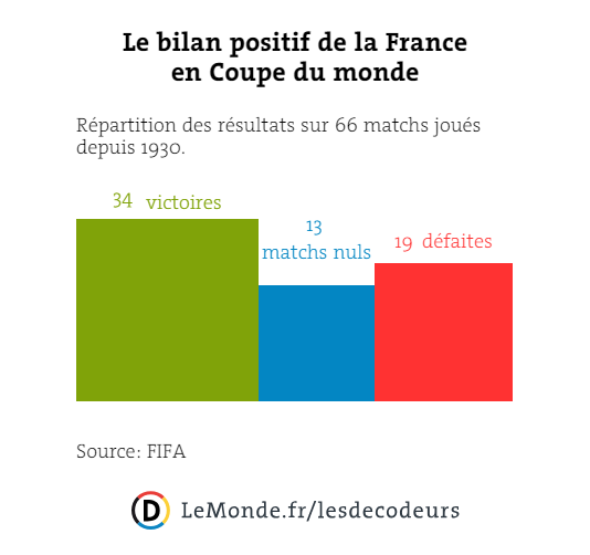 Le bilan positif de la France en Coupe du monde.