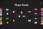 La France est championne du monde pour la deuxième fois C'est avec cette nouvelle que s'achève la 21e Coupe du monde de football, en Russie. Spéciale pour les Français, elle pourrait rester dans les annales comme une Coupe du monde exceptionnelle. Elle peut d'abord revendiquer plusieurs records : nombre de pénaltys, de buts contre son camp, et surtout de burs marqués après la 90e minute. Elle entérine surtout des changements plus profonds, comme la faillite du jeu de possession. Décryptage en vidéo.