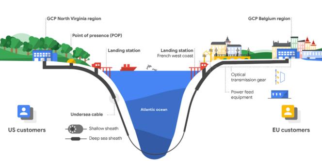La région exacte de passage du câble en France n'est pas encore connue. Un dessin publié sur le blog de Google laisse supposer que le point d'arrivée pourrait se trouver enLoire-Atlantique.