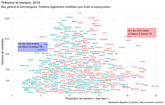 Ce« nuage» de prénoms fait figurer leur taux de réussite au bac 2018 (horizontalement) et leur nombre (verticalement).