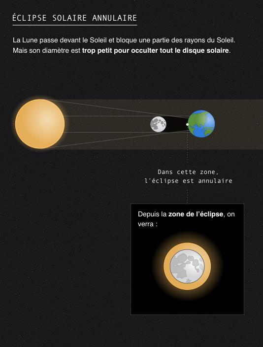 Eclipse solaire annulaire : la Lune passe devant le Soleil et bloque une partie des rayons du Soleil. Mais son diamètre est trop petit pour occulter tout le disque solaire.