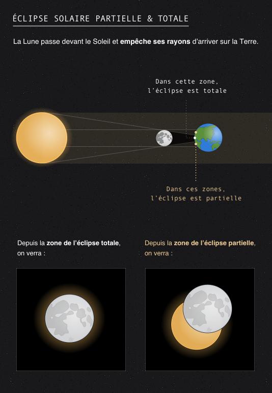 Eclipse solaire partielle et totale : la Lune passe devant le Soleil et empêche ses rayons d'arriver sur la Terre.