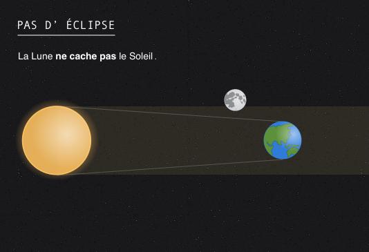 Pas d'éclipse : la Lune ne cache pas le Soleil.