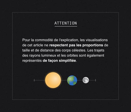 Attention : pour la commodité de l'explication, les visualisations de cet article ne respectent pas les proportions de taille et de distance des corps célestes. Les trajets des rayons lumineux et les orbites sont également représentés de façon simplifiés.