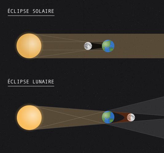 La différence entre une éclipse solaire et une éclipse lunaire.