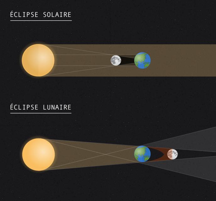 1fbe9bea569741 La différence entre une éclipse solaire et une éclipse lunaire. AGATHE  DAHYOT  LE MONDE