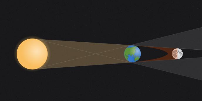 Eclipses solaires et lunaires : comment ça marche ?