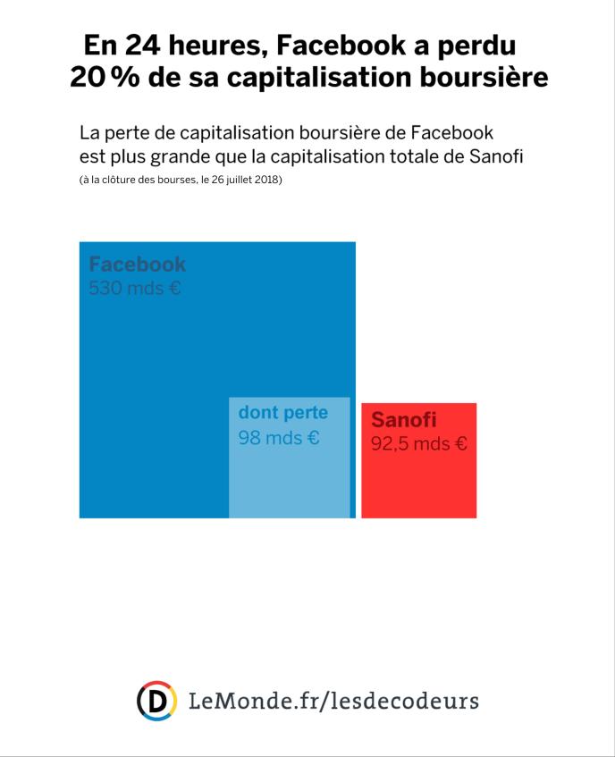 Capitalisation boursière – et perte – de Facebook par rapport à la valeur totale des actions de Sanofi