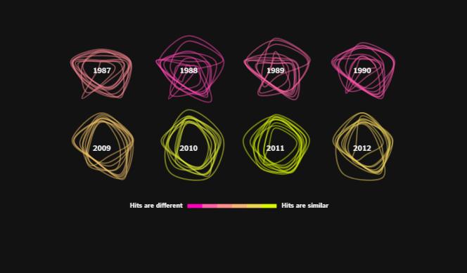 Si les titres les plus écoutés à la fin des année 1980 étaient de styles musicaux différents, le second millénaire a vu émerger des chansons commerciales plus uniformisées.