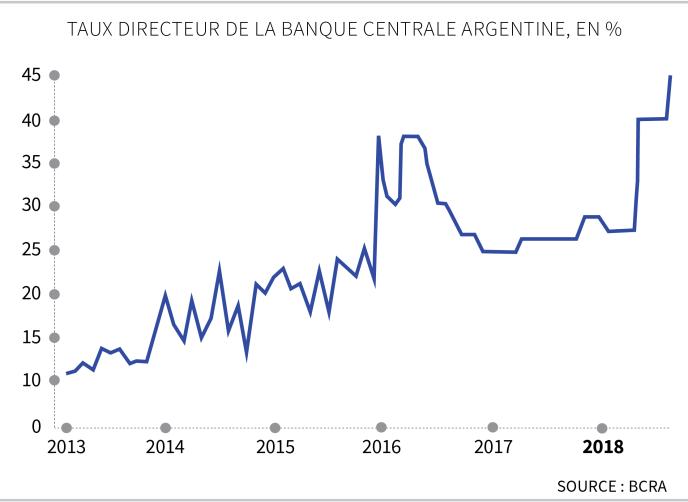 Taux directeur de la banque centrale argentine depuis 2013.
