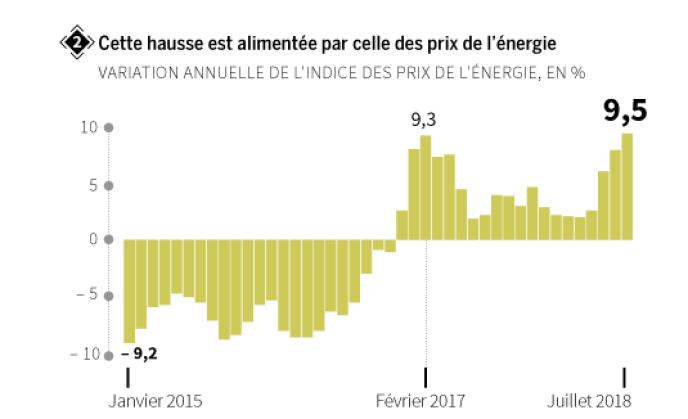 Le Retour De L Inflation Menace Le Pouvoir D Achat